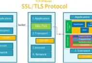 Kada se prelazi na TLS protokol?