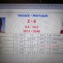 Kuglački klub Velebit pretrpio poraz