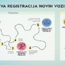 Prelazak poslova registracije vozila u STP