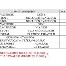 Raspored utakmica 12. turnira M. Cvitković Maka