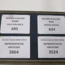 Završene pripreme Hrvatske kuglačke reprezentacije u Otočcu
